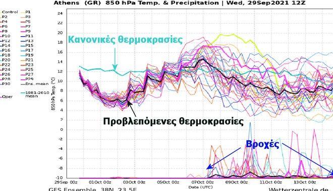 Καιρός: Βροχές στα δυτικά, κεντρικά και βόρεια