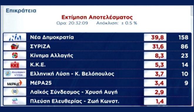 Εθνικές εκλογές 2019: Μπροστά η ΝΔ με 39,8%, στο 31,5% ο ΣΥΡΙΖΑ