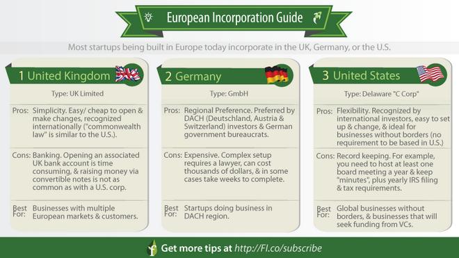 Πώς να ανοίξετε μια startup οπουδήποτε στην Ευρώπη τώρα