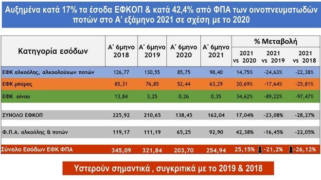 Έμμεσοι φόροι: Καμπανάκι για μειώσεις ΦΠΑ και ΕΦΚ από την αγορά