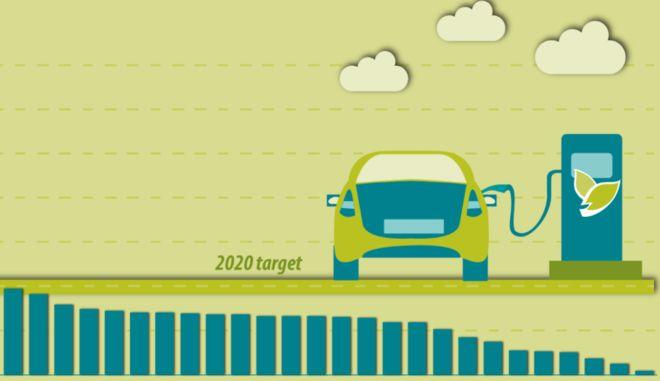 """Πόσο """"καθαρά"""" είναι τα καύσιμα που βάζουμε στα αυτοκίνητα μας στην Ελλάδα"""
