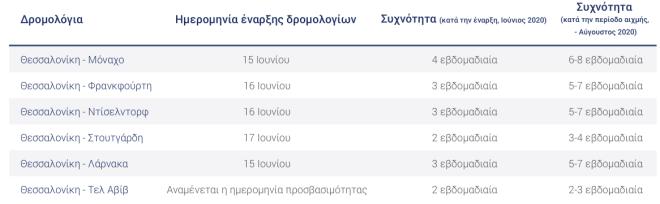 Aegean - Θεσσαλονική: Αυτοί είναι 6 πρώτοι διεθνείς προορισμοί που θα πετάξει