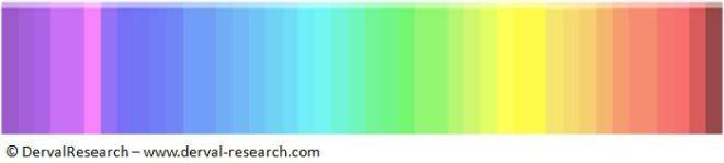 Τεστ για τα μάτια: Εσύ μπορείς να βρεις το επικρατέστερο χρώμα;