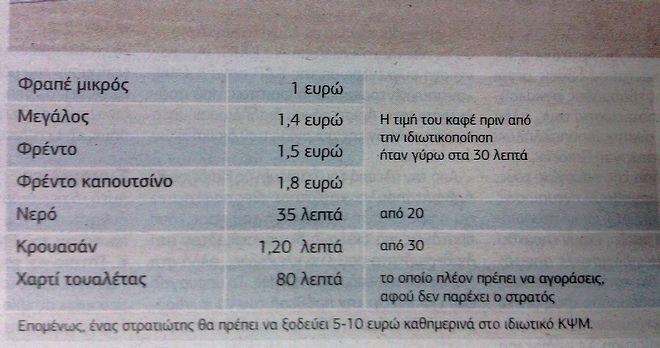Τιμές Κολωνακίου στα Κ.Ψ.Μ. των στρατοπέδων