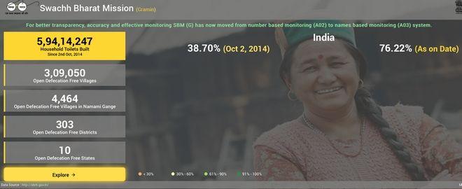 Χάρτης: Πώς η Ινδία κατάφερε σε τρία χρόνια να πετύχει αυτό που δεν μπορούσε για αιώνες