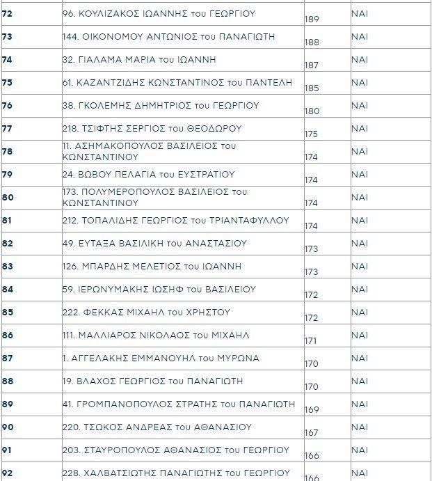 Οι 25 προτάσεις διακυβέρνησης της ΝΔ. Η νέα Πολιτική Επιτροπή