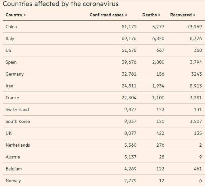 Τι έχει προκαλέσει ο Κορονοϊός: Οι χώρες που πλήττονται, τα θύματα και οι οικονομικές συνέπειες