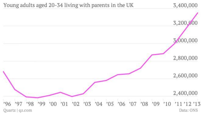 Το 51,6% των νέων Ελλήνων μένει ακόμα με τους γονείς του