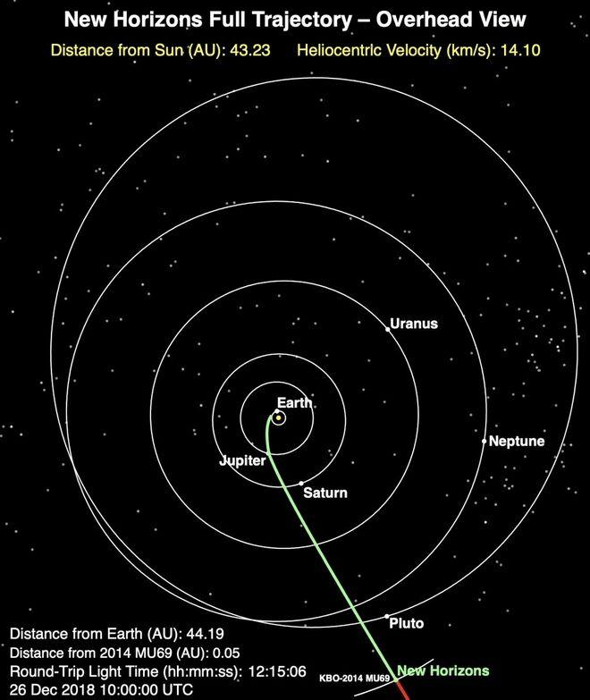 Το ταξίδι του New Horizons από τη στιγμή της εκτόξευσής του τον Ιανουάριο του 2006