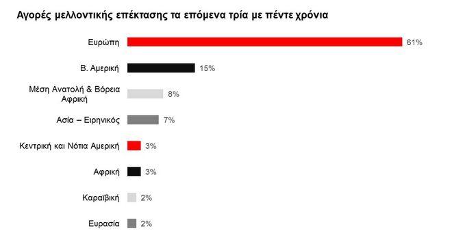 HSBC Navigator: 9 στις 10 επιχειρήσεις στην Ελλάδα αναμένουν ανάπτυξη την επόμενη πενταετία