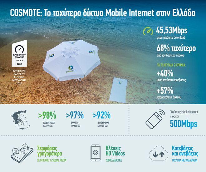 COSMOTE: Το ταχύτερο δίκτυο Mobile Internet στην Ελλάδα