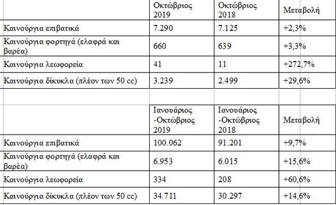 Πώς κινήθηκε η αγορά αυτοκινήτου σε Ελλάδα και Ευρώπη το 2019