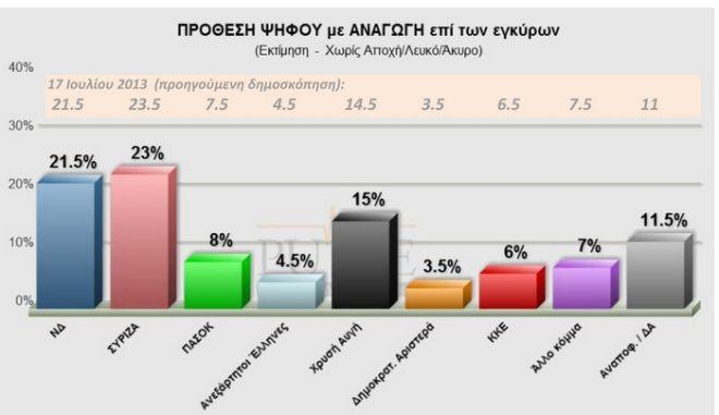 Pulse: Προβάδισμα 1,5 μονάδας για τον ΣΥΡΙΖΑ