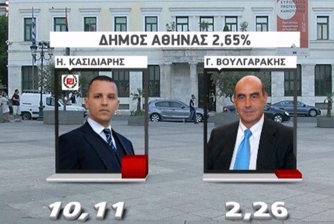 Τα πρώτα αποτελέσματα στον Δήμο Αθήνας