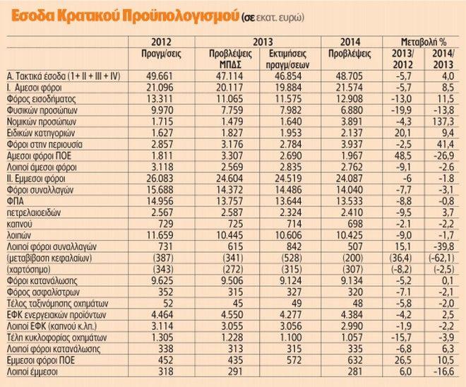 Πρόσθετοι φόροι 2,3 δισ. ευρώ στον Προϋπολογισμό του 2014