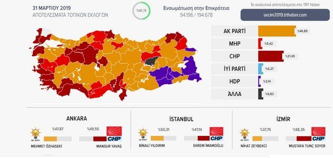 Τουρκία-δημοτικές εκλογές: Χάνει σε Σμύρνη και Άγκυρα ο Ερντογάν