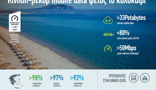 Κίνηση-ρεκόρ 33 εκατ. GB στο δίκτυο COSMOTE το καλοκαίρι