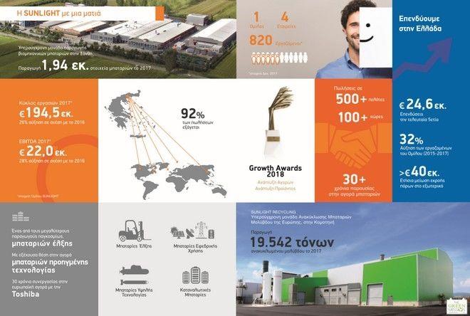 Sunlight: Το μεγαλύτερο εργοστάσιο μπαταριών στην Ευρώπη βρίσκεται στην Ελλάδα