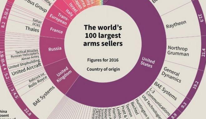 Infographic: Οι πρωταθλητές στην πώληση όπλων- Αυτοί που θα ήθελαν να έχουμε πόλεμο κάθε μέρα
