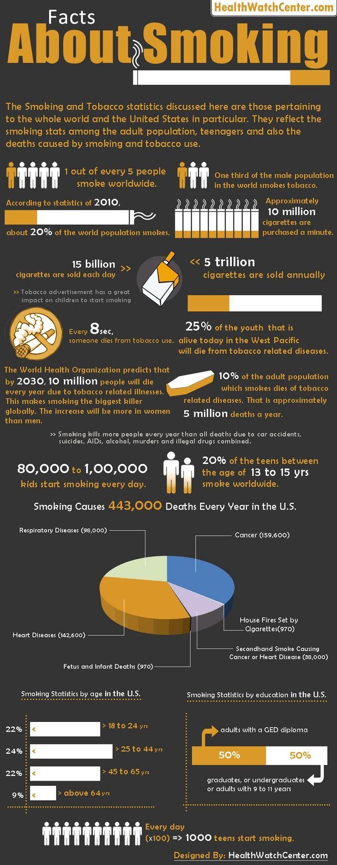Παγκόσμια Ημέρα κατά του Καπνίσματος-Κάθε 8 δευτερόλεπτα κάποιος πεθαίνει από το τσιγάρο στον πλανήτη
