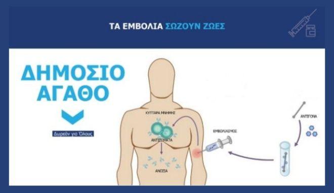 Κορονοϊός: Πώς θα γίνει ο εμβολιασμός στην Ελλάδα