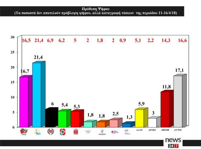 Δημοσκόπηση ΑLCO : Μειωμένη στο 4,7% η διαφορά ΣΥΡΙΖΑ-ΝΔ – 5κομματική η Βουλή