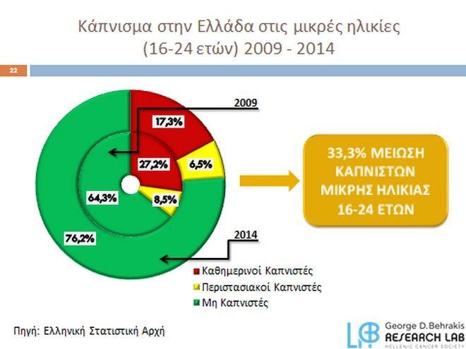 Αντικαπνιστικός νόμος: Μια διαχρονική αποτυχία της ελληνικής Πολιτείας