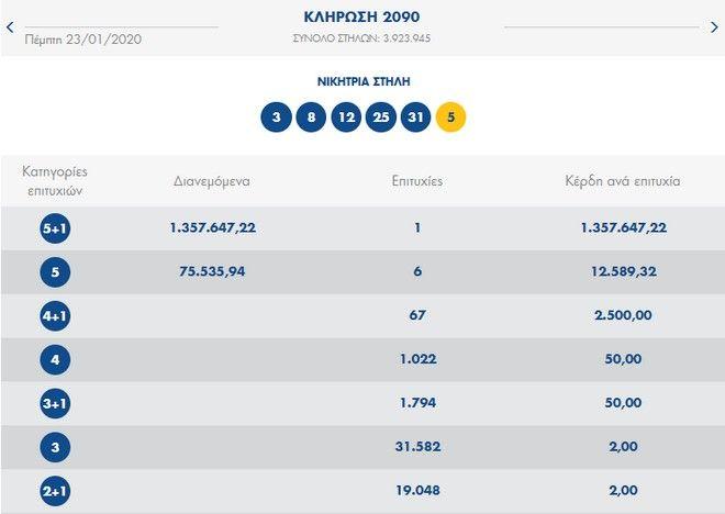 Τζόκερ: Ένας υπερτυχερός κέρδισε 1,3 εκατ. ευρώ