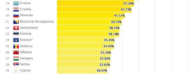 Οι χειρότερες χώρες της Ευρώπης για ΛΟΑΤΚΙ - Η θέση της Ελλάδας