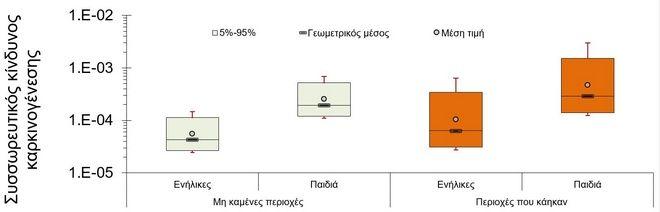 Έρευνα για το Μάτι: Κίνδυνος τοξικότητας - Προτεραιότητα η απομάκρυνση του αμιάντου
