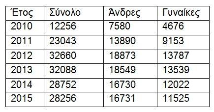 Χάρτης: Πόσοι (και πού) είναι οι Έλληνες του εξωτερικού