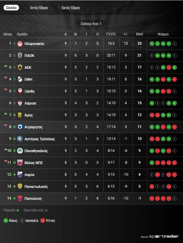 Super League 1: Η βαθμολογία μετά την ισοπαλία στο ΠΑΟΚ - Παναθηναϊκός