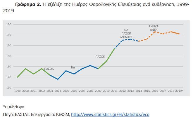 Η εξέλιξη της Ημέρας Φορολογικής Ελευθερίας ανά κυβέρνηση, 1999-2019