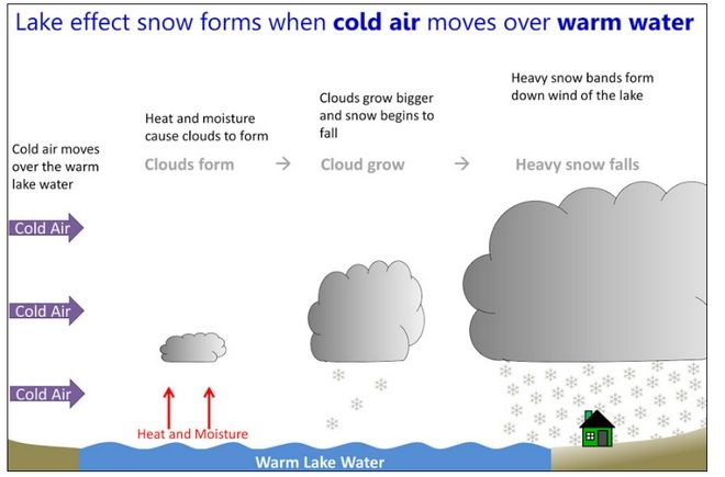 Lake Snow Effect: Χιόνια από τη Χαλκιδική μέχρι την Αθήνα