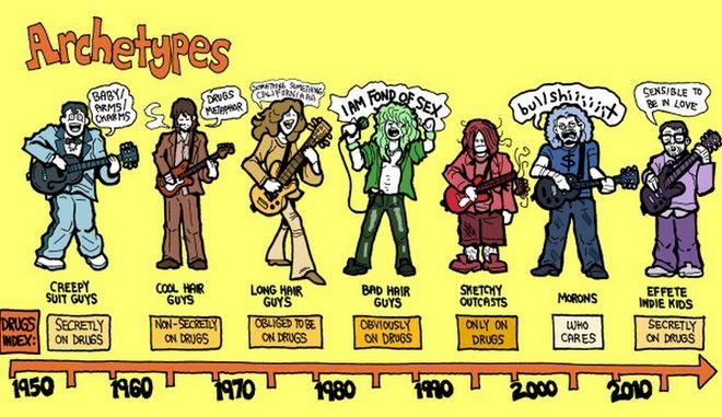 Όλη η ιστορία της ροκ μουσικής σε ένα infographic Rock