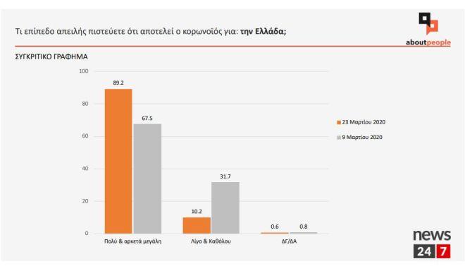 Έρευνα aboutpeople για το News 24/7: Αυξάνεται η ανησυχία των Ελλήνων για τον κορονοϊό