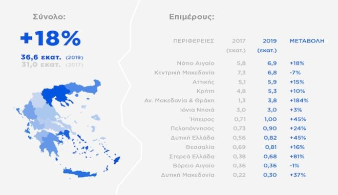 Πέντε Περιφέρειες της Ελλάδας κατέχουν το 88,1% των τουριστικών εσόδων
