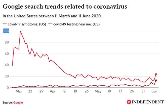 Πρόσφατες αναζητήσεις στο Google υποδηλώνουν την έλευση ενός δευτέρου κύματος κορονοϊού στις ΗΠΑ. Αναζητήσεις όπως