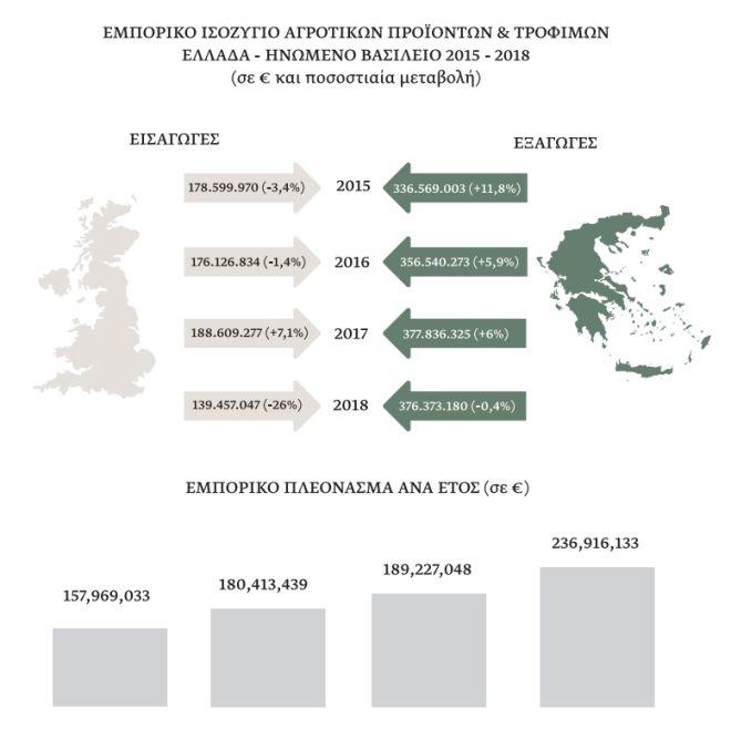 Brexit: Το εμπορικό ισοζύγιο Ελλάδας - Βρετανίας και οι πιθανές συνέπειες του στον αγροδιατροφικό τομέα