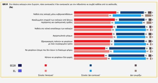 Τι φοβούνται οι Έλληνες για τις εκλογές
