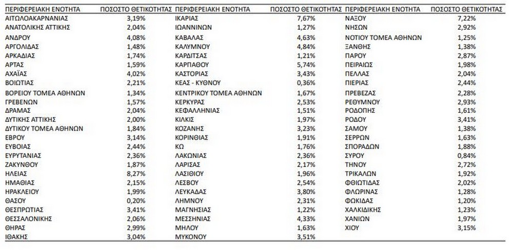 Κορονοϊός: Προβληματίζει η αυξημένη θετικότητα σε εννέα Περιφερειακές Ενότητες