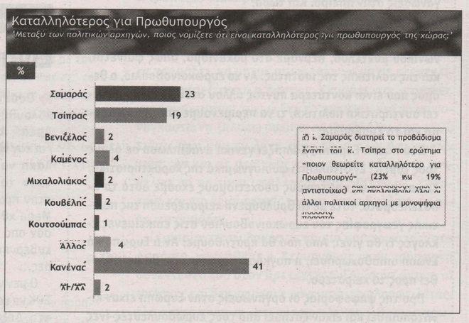 Δημοσκόπηση: Προβάδισμα ΣΥΡΙΖΑ 1,2% έναντι της ΝΔ - Εκτός Βουλής η ΔΗΜΑΡ