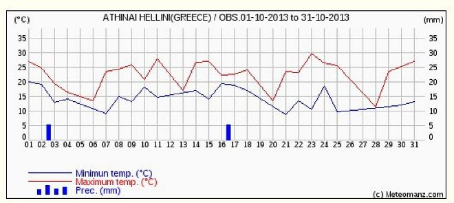 Καιρός: Λίγες νεφώσεις τη Δευτέρα και κανονικές θερμοκρασίες για την εποχή
