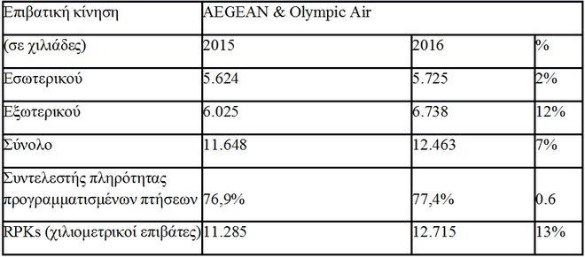 12,5 εκατ. επιβάτες διακίνησε η Aegean