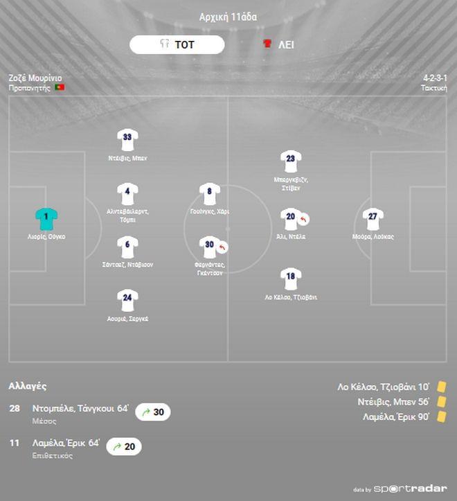 Τότεναμ - Λειψία 0-1: Μεγάλο προβάδισμα οι