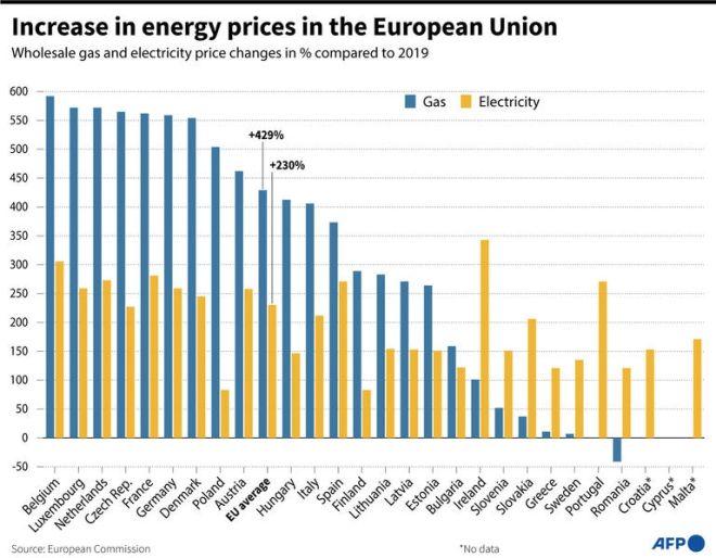 Οι τιμές σε σχέση με το 2019 για την Ευρώπη των 27