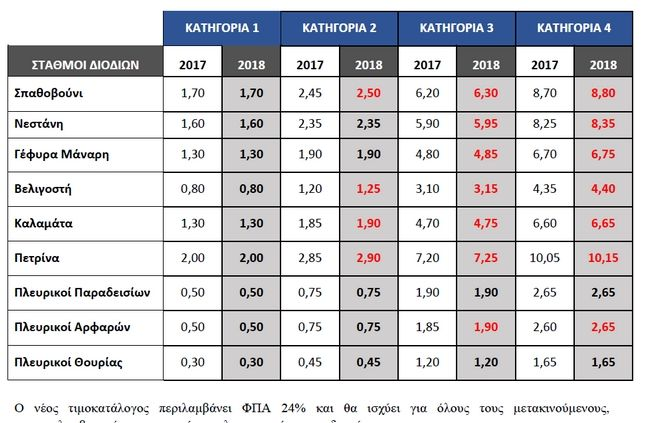 Αναπροσαρμογές στα διόδια προς Κόρινθο-Τρίπολη-Καλαμάτα-Σπάρτη
