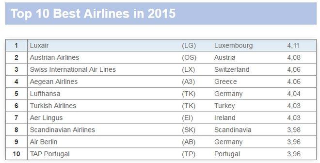 Αυτές είναι οι καλύτερες αεροπορικές στον κόσμο. (Δες την θέση της Aegean)