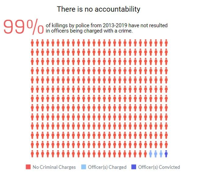ΗΠΑ: Όλη η αλήθεια για τις αστυνομικές δολοφονίες σε ένα απίστευτο στατιστικό