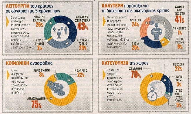 2 στους 3 βλέπουν τουλάχιστον άλλα πέντε χρόνια κρίσης - Ισοπαλία αριστεράς και δεξιάς στη διαχείριση της κατάστασης